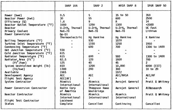SNAP capabilities 1964