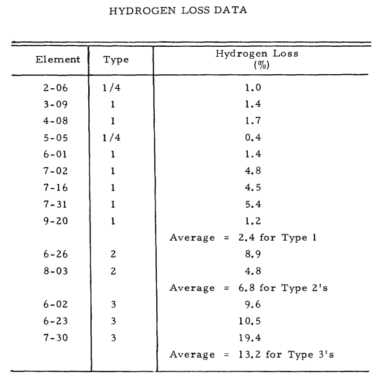 S8DR H loss rate table