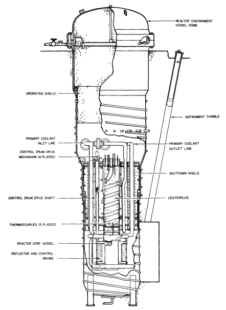 S8ER Core Containment Structure