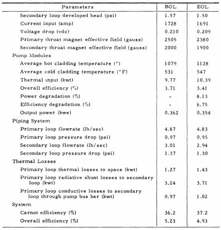 Summary Table 2